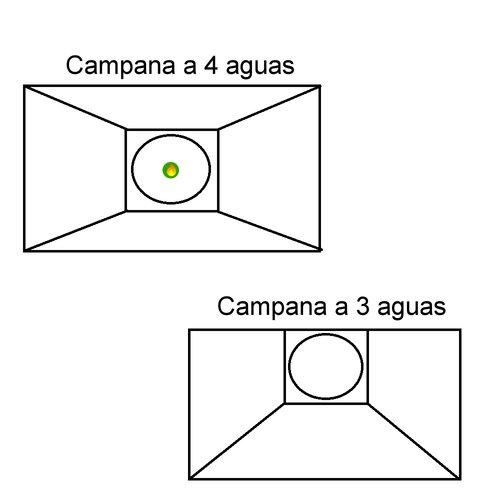 Tipos de campanas